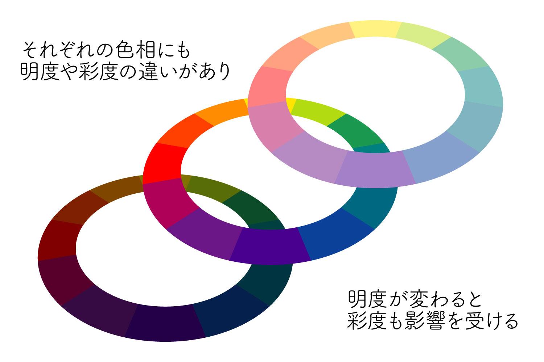 明度による彩度の変化