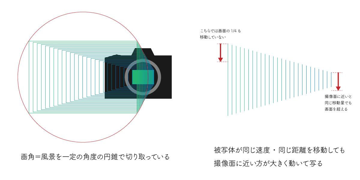 画角と移動量の相対的な関係