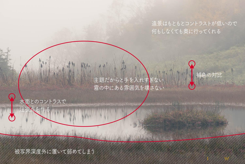 霧を使った画面の構成